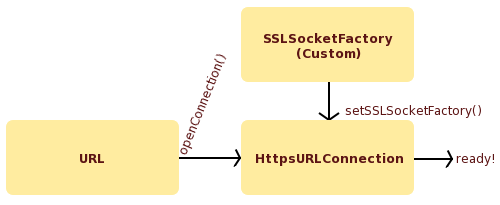 Java client connecting to an https resource via a proxy server that